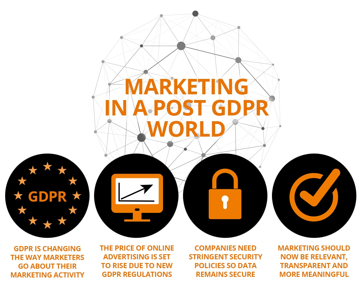 Marketing post GDPR