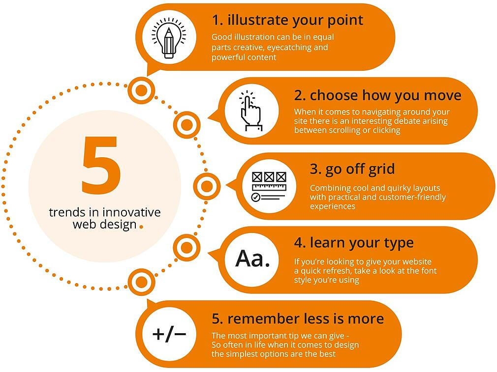 Infographic detailing 5 key web design trends
